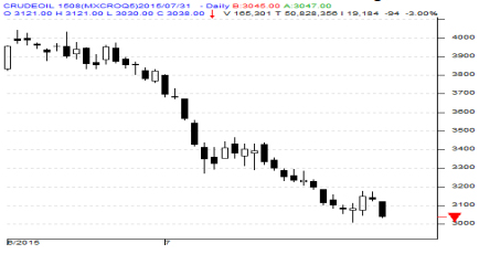 how to sell crude oil