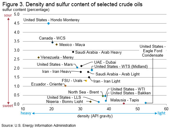 Changing crude quality mix is affecting crude price differentials