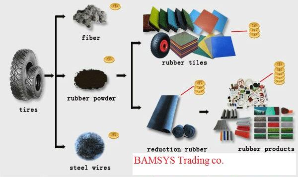 Crumb Rubber/Tire scrap powder