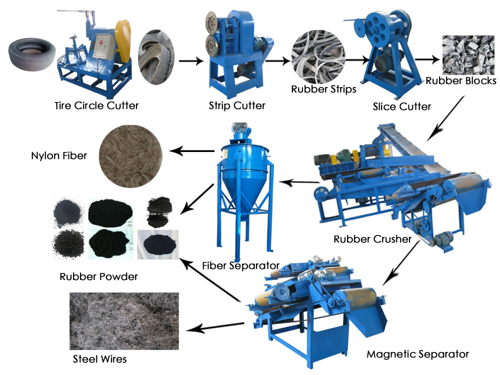 Semi-Automatic Tyre Recycling Line