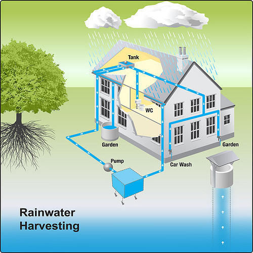 Rain water harvesting in mumbai